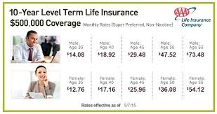 25 Year Term Life Insurance Quotes Awesome Aaa Life Insurance Quotes Life Insurance From Aaa Whole Life