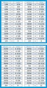 Scale Conversion Chart Inch Scale 1 12 Dimensions In