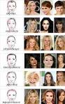 Виды лица и стрижки
