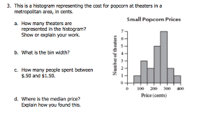 What Is A Metropolitan Solved This Is A Histogram Representing The Cost For Popc