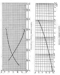 Курсовая работа Определение аналитической зависимости  Курсовая работа Определение аналитической зависимости сопротивления металла пластической деформации для стали 30ХГСА