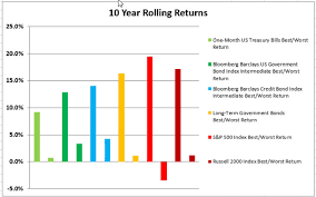 Vanguard 500 Index Fund Chart The Best And Worst Rolling Index Returns 1973 2016