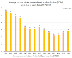 Q1group 2020 Pdp Analysis More Stand Alone 2020 Medicare