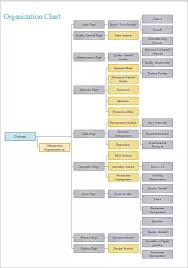 University Of Utah Hospital Org Chart What Is The Best Online Visualization Of An Org Chart Quora