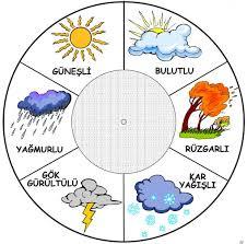 Hava Olayları: ile ilgili görsel sonucu