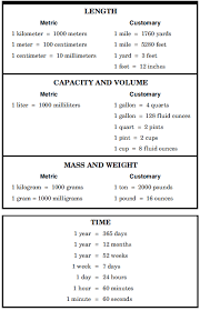 Pounds To Quarts Conversion Chart Converting Measurements Unit Analysis Lessons Tes Teach
