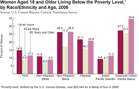 the feminization of poverty feminized poverty in the us