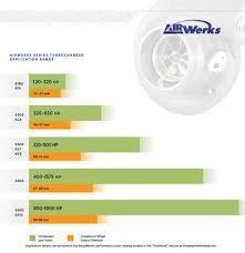 Performance Turbochargers Borgwarner