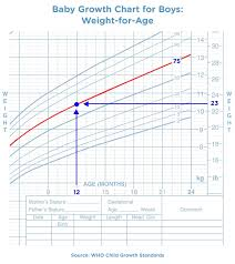Baby Age Height Weight Chart Baby S Growth Chart Margarethaydon Com