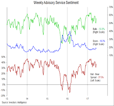 S P 500 Weekly Outlook Evidence Of Investor Complacency