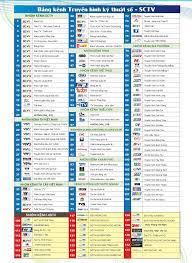 Lắp đặt Truyền hình cáp SCTV Đồng Nai