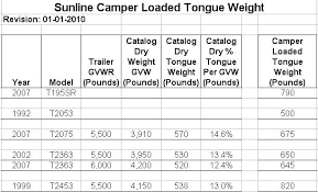 Trailer Tongue Weight Chart Sunline Camper Actual Loaded Tongue Pin Weights Sunline