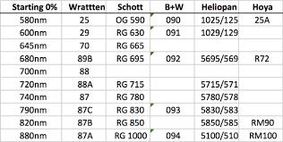 Wratten Filter Chart B W Archives Photoir Net
