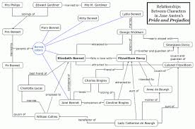 pride and prejudice a comprehensive web showing the relationships between the main characters in pride and prejudice