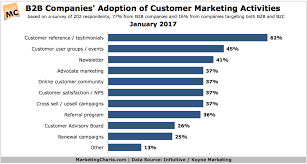 Top Charts 2010 Uk Which Customer Marketing Activities Are Most Broadly Used By