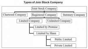 Joint Stock Company Definition Types And Procedure Of