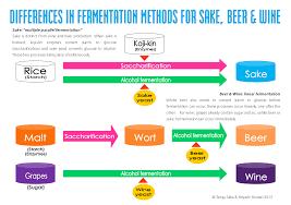 Sake Types Chart How Sake Is Made Tengu Sake