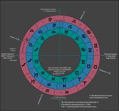 Sidereal Natal Chart Calculator Sidereal Astrology The Tropical And Sidereal Zodiacs