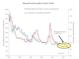 Contra Corner Chart Of The Day Mind The Mutual Fund