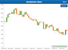 Google Candlestick Chart Examples Sencha Touch 2 1 Is Here With New Charting Tools Sencha Com