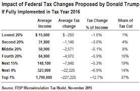 Trump S New Tax Plan Chart 13 Ageless Trump Tax Plan Brackets Chart