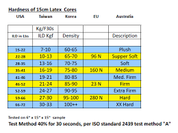 Foam Density Rating Chart Latex Maximum Highest Firmness Or Indentation Load