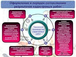 Безопасность Жизнедеятельности Геодезических И Кадастровых Работ в МО