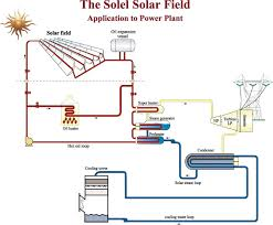 thermal power plant animation diagram the wiring diagram solel diagram solar thermal electric power plant pictures images wiring diagram