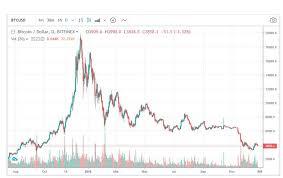 Bitcoin Trading Chart Daily Bitcoin Updates