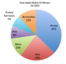 Where Apples 54 5 Billion In Sales Comes From Zdnet