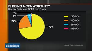 Is Being a CFA Really Worth It? - Bloomberg
