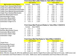 Usps First Class Mail Weight Chart 55 True To Life Current Postal Rates Chart 2019