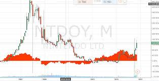 How To Trade Nintendo Stock