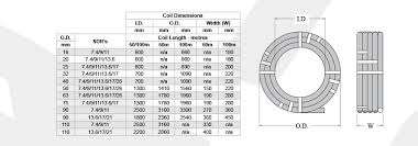 Pe Pipe Wall Thickness Chart Pipe Specifications Rendifield