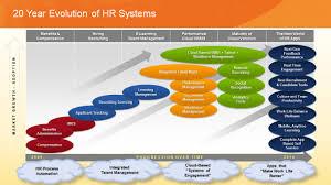 The Hr Software Market Reinvents Itself Josh Bersin Medium