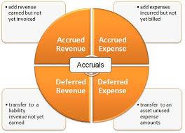 Prepaid Expenses Vs Accrued Expenses Major Differences