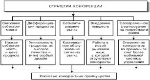 Реферат Экономическая конкуренция и ее формы 2 2 Рыночная конкуренция