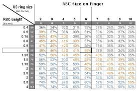Tanishq Ring Size Chart Carat Weight Vs Finger Size Finger Coverage Percentage In