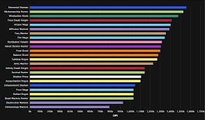 Wow Legion Dps Charts Top Dps Charts Legion Best Picture Of Chart Anyimage Org