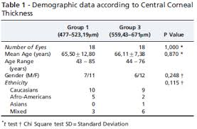 Correlation Between Central Corneal Thickness And