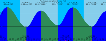 Delaware River Tide Chart York Tide Chart Wikipedia Intended For Delaware River Tide Chart