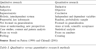 differences between qualitative research and quantitative research differences between qualitative research and quantitative research essay