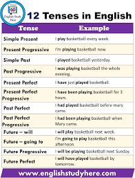 Tenses In English Grammar Chart With Examples Pdf Free Download 12 Types Of Tenses With Examples Pdf English Study Here