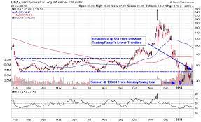 Ugaz Stock Chart Natural Gas Etfs Etns Find Support As Polar Vortex Sets In