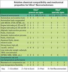 Gasket Chemical Compatibility Chart 62 Hand Picked Epdm Chemical Resistance Chart