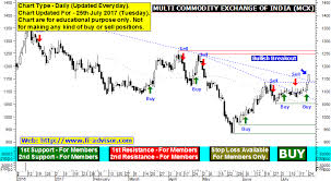 Mcx Share Price Forecast Technical Analysis Chart Of Mcx
