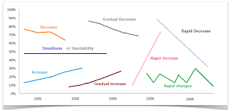 Describing Charts In English Useful Language For Describing Interpreting Graphs