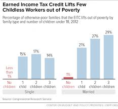 2016 Earned Income Credit Chart Chart Book The Earned Income Tax Credit And Child Tax