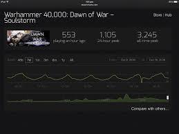 Decreasing Playerbase Page 4 Warhammer 40 000 Eternal