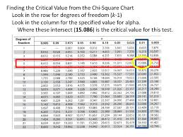Chi Square Critical Value Chart Chapter 10 Chi Square Tests And The F Distribution Ppt